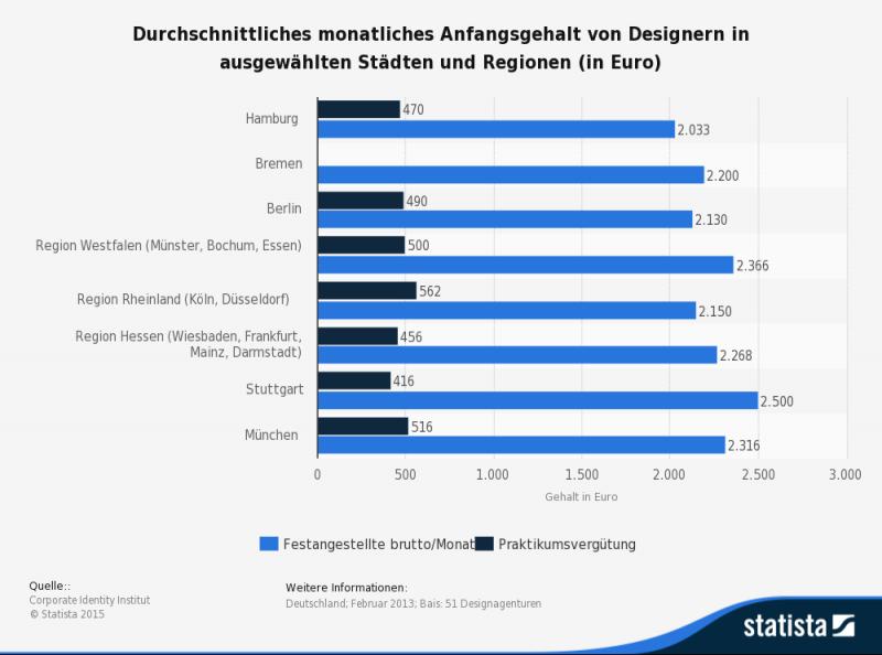 Einstiegsgehalt von Designern nach Regionen