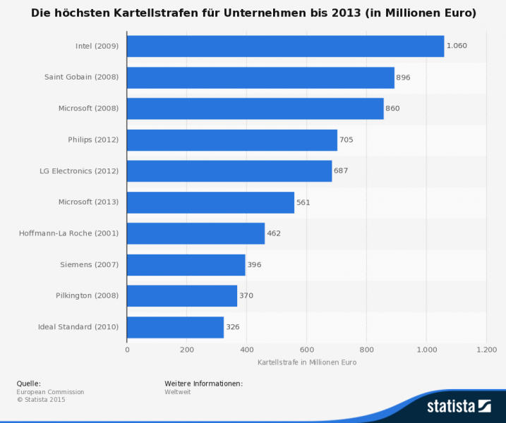 Höchste Kartellstrafen für Unternehmen bis 2013