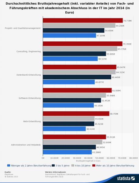 Jahresgehälter von IT-Führungskräften