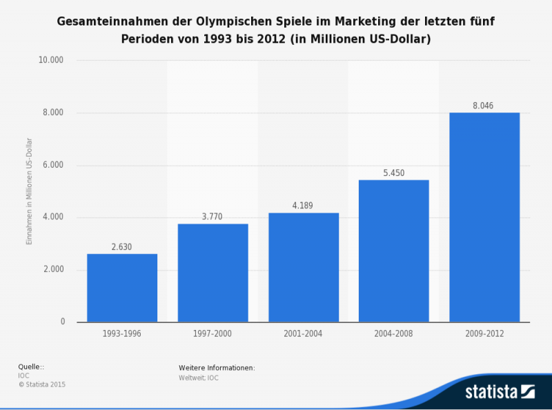 Marketingeinnahmen der Olympischen Spiele bis 2012