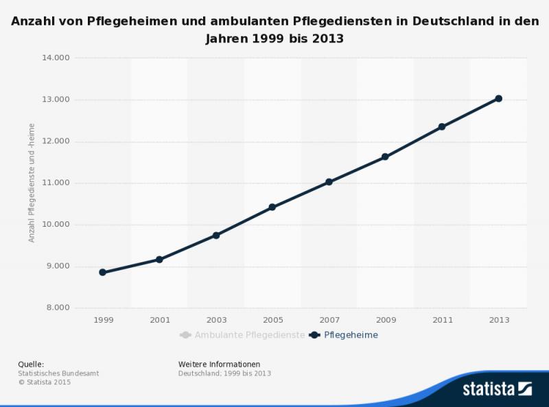 Anzahl von Pflegeheimen und Pflegediensten in Deutschland