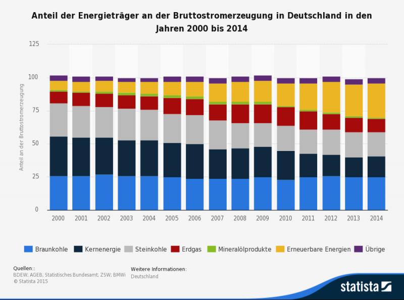 Stromerzeugung nach Energieträger