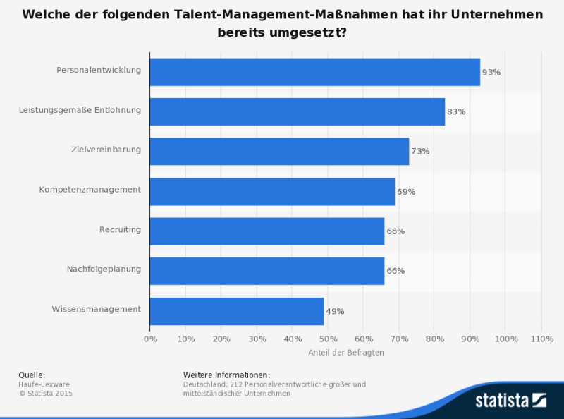 Wissensmanagement im Talent-Management