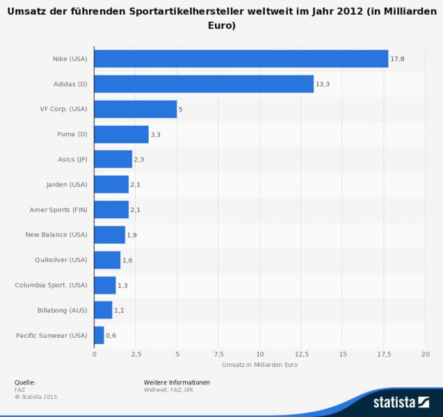 Umsatz der führenden Sportartikelhersteller weltweit