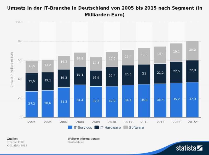 Umsatz in der IT-Branche 2014