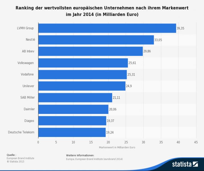 Höchste Markenwerte in Europa