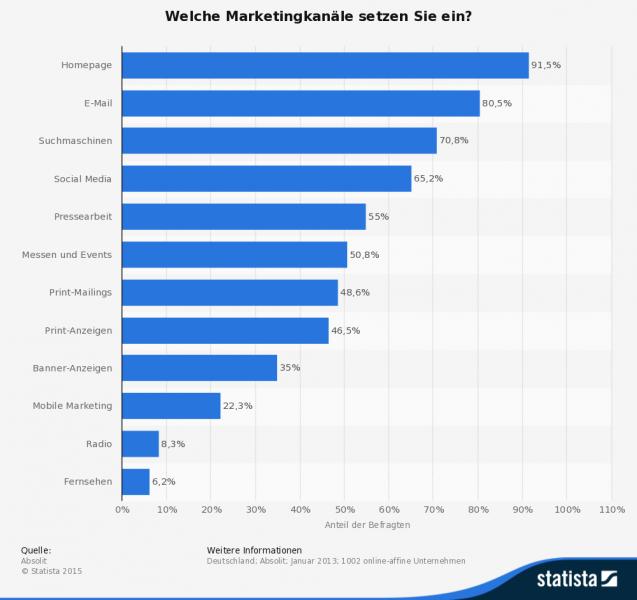 Wichtigste Instrumente im Online-Marketing