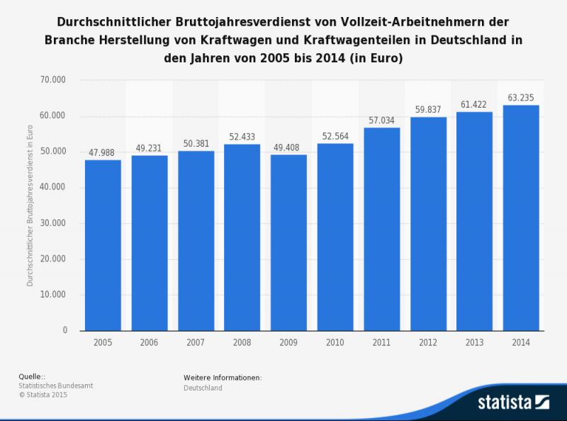 Bruttojahresverdienst im Automobilbau bis 2014
