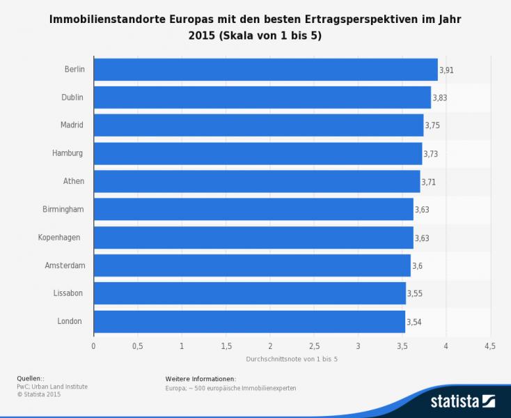 Ertragreichste Immobilienmärkte in Europa