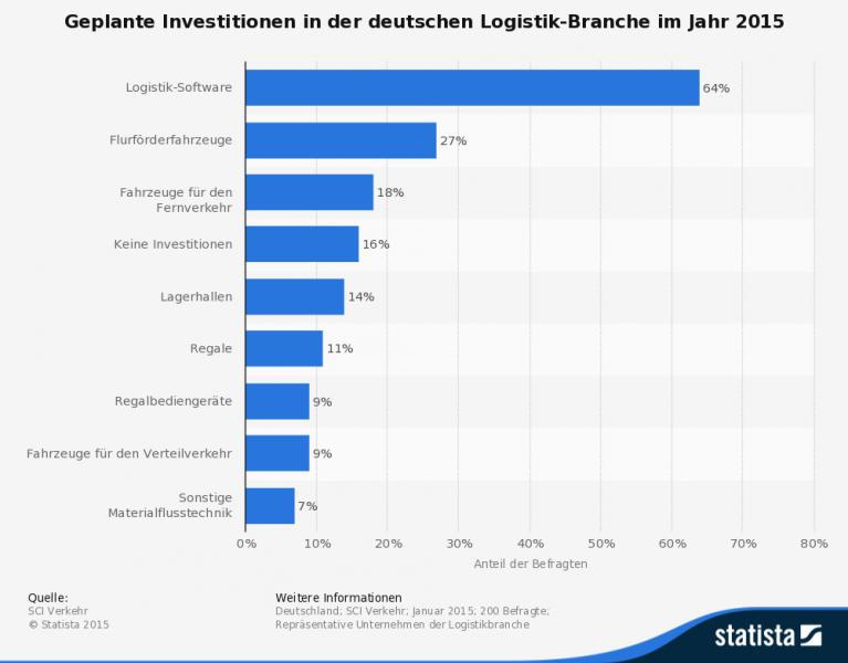 Geplante Investitionen in der Logistikbranche