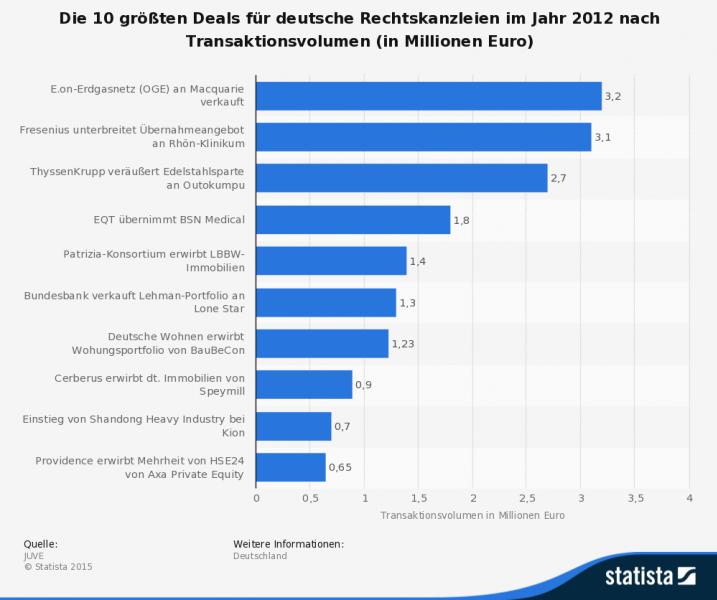 Größte Deals für deutsche Rechtskanzleien im Jahr 2012
